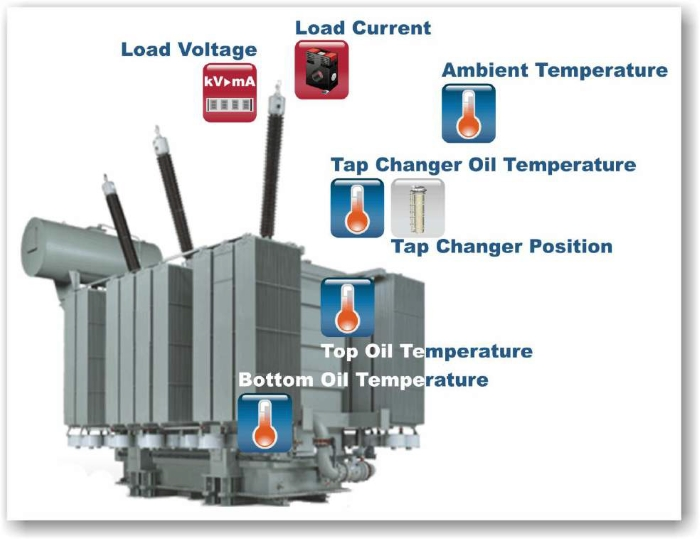 HYDROCAL MS-7 a On-line Transformer Monitoring Extension